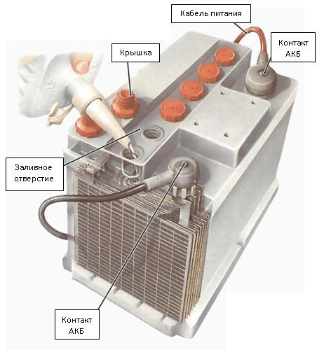 Проверка аккумуляторной батареи автомобиля