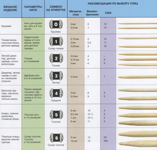 Размеры спиц для вязания